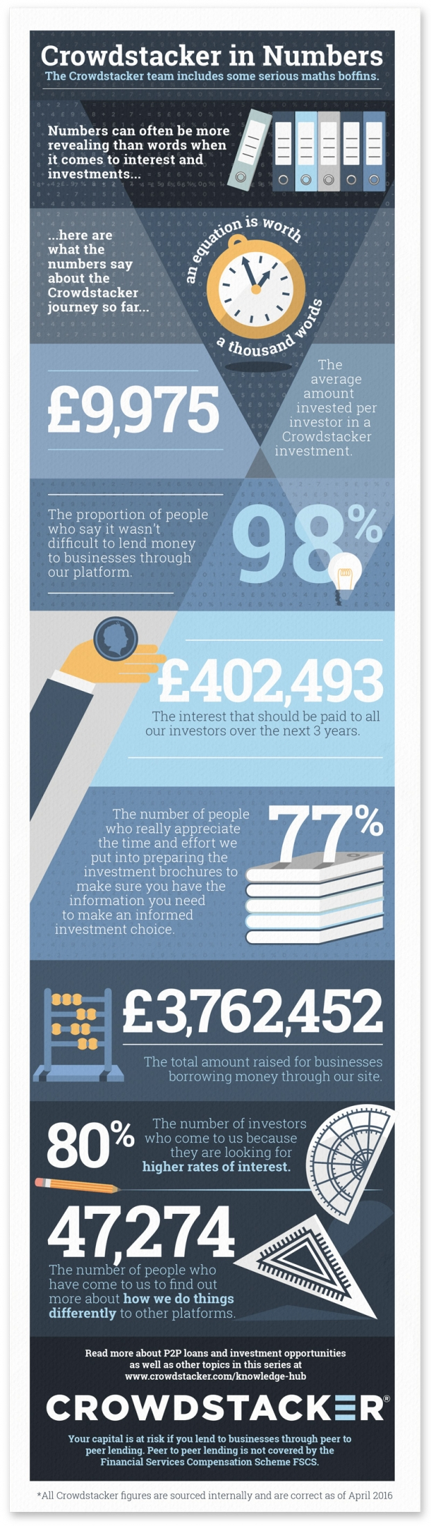 Crowdstacker in numbers infographic - we offer Innovative Finance ISA eligible peer to peer investments in British businesses