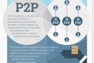 What's the difference between bonds and peer to peer loans infographic